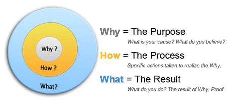 Start With Why by Simon Sinek | Strategies for Success - (SFS)